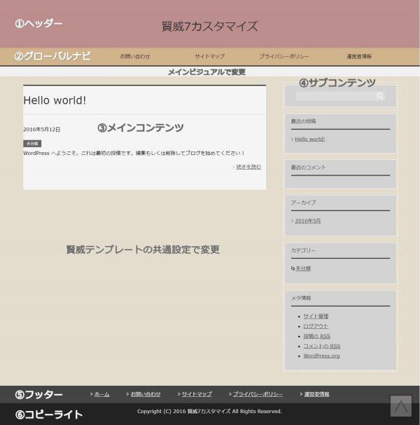 賢威7クール版 サイトの構成